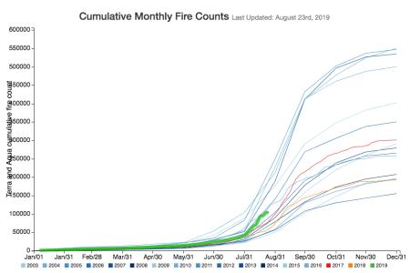 Fire-Count im Amazonas-Gebiet laut NASA. Grün: 2019 (Hervorhebung aus optischen Gründen durch den Autor